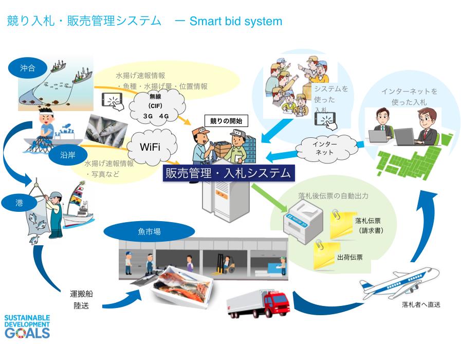 Smart-bid-system